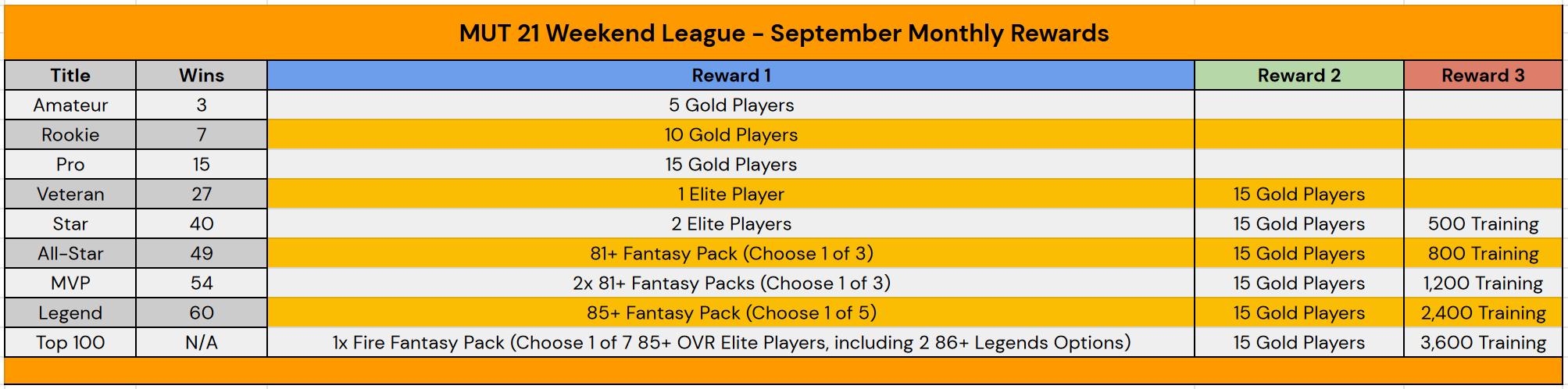 Madden 21 September Weekend League Rewards
