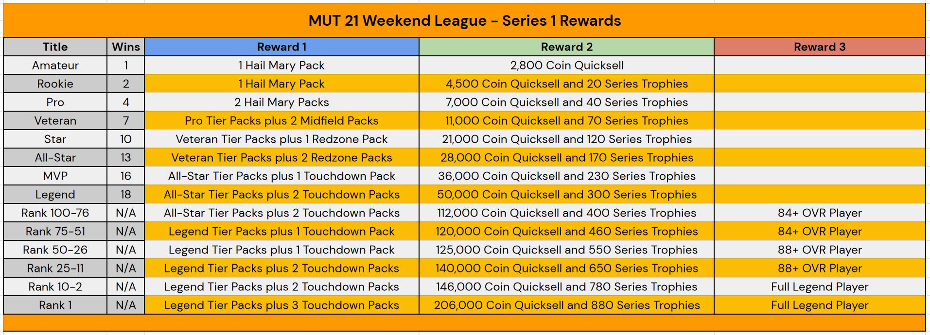 Madden 21 Weekend League Rewards